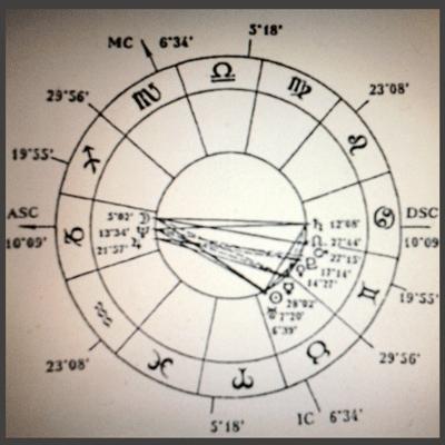 Астрология за 2016 годена - карта